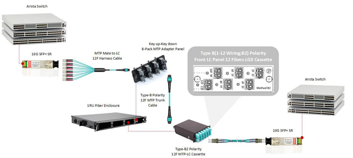 network cabling solution